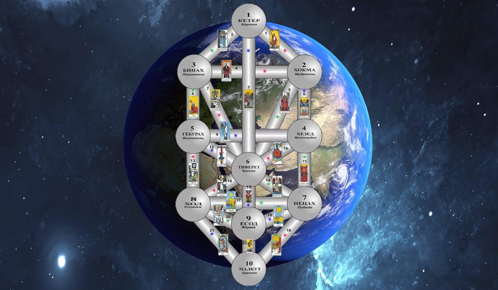 Энергетические каналы планеты - дерево сефирот
